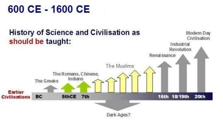 Gráfico del desarrollo de la civilización moderna con la contribución de los pioneros musulmanes