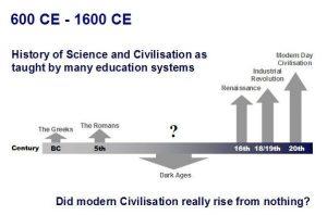 Gráfico del desarrollo de la civilización moderna sin la contribución de los pioneros musulmanes