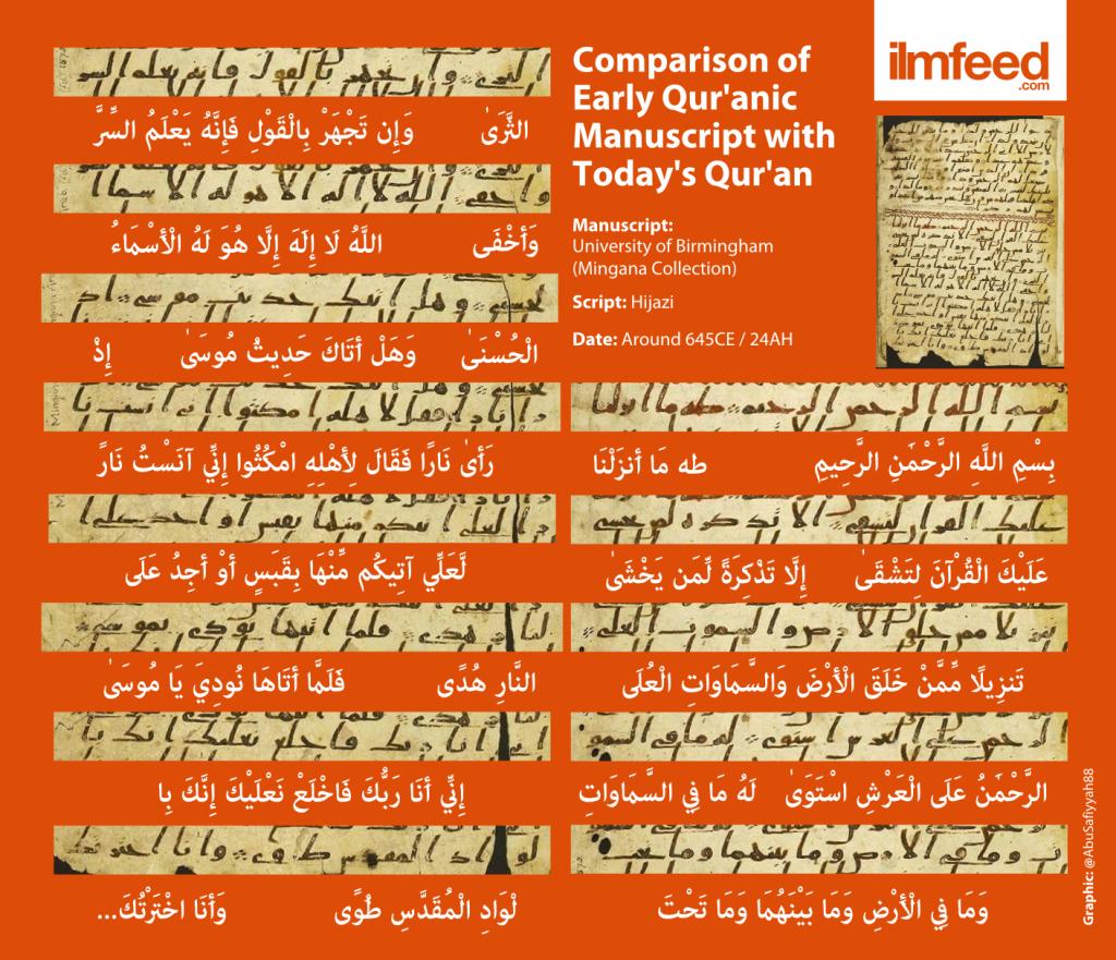 Esta imagen del manuscrito del Corán nos muestra que son idénticos. Las mismas letras y las mismas palabras.