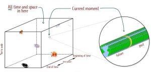 Esta teoría afirma, desde esta perspectiva, el determinismo del Destino o Decreto y del conocimiento Divino de todo cuanto sucede, mientras que el Conocedor no está afectado por este universo de bloque.